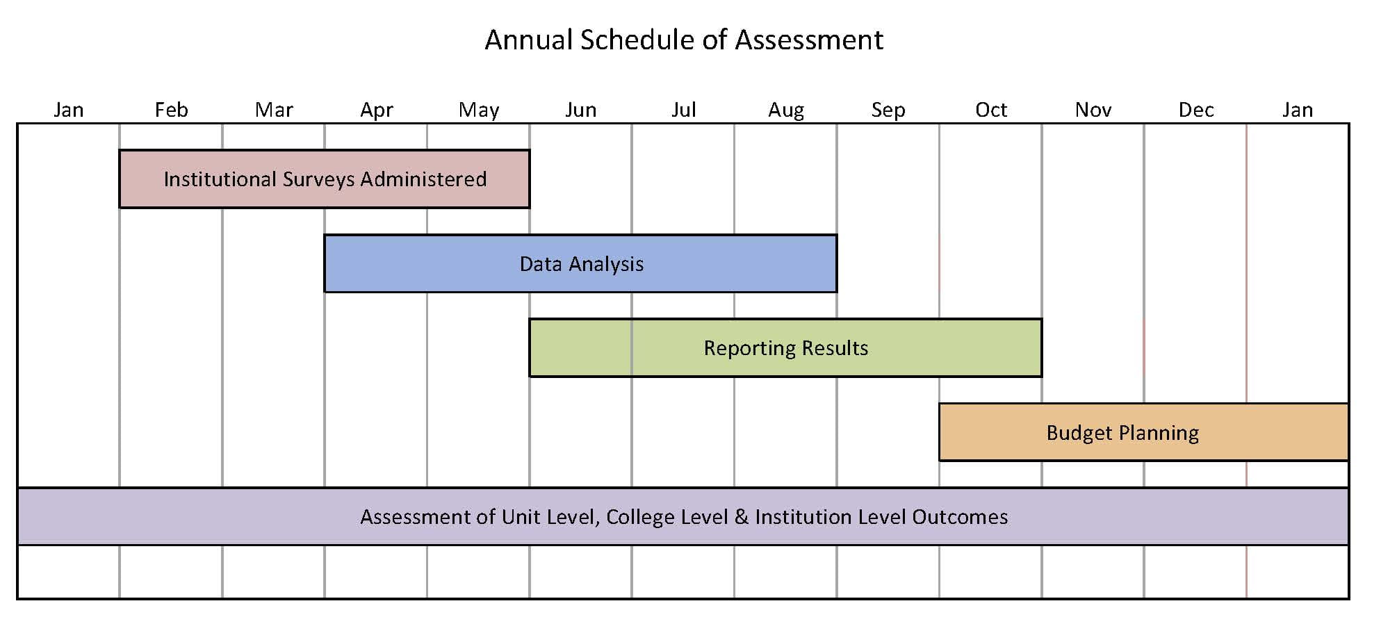 Image shows the annual assessment schedule