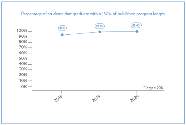 This graph depicts the percentage of students who graduate within 150% of published program length